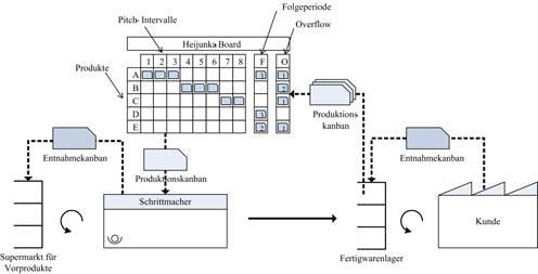 Glätten und Nivellieren von Produktionssystemen